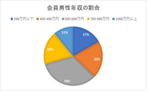 会員年収の割合